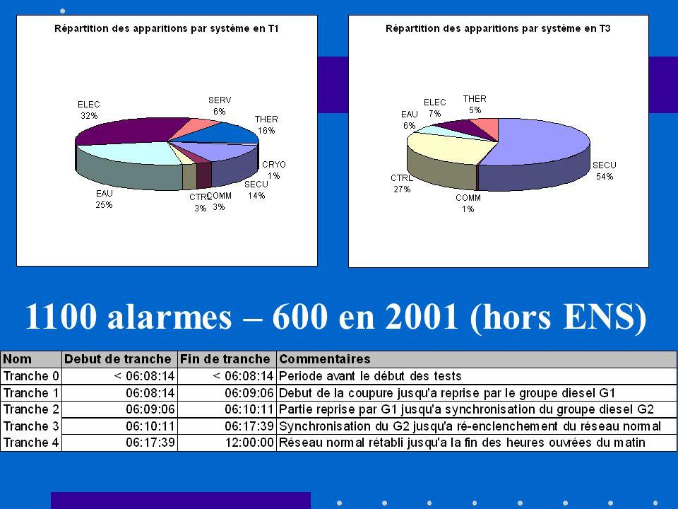 1100 alarmes – 600 en 2001 (hors ENS)