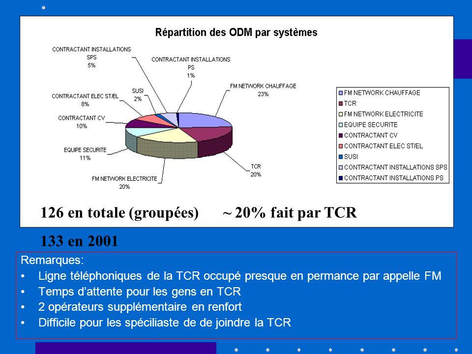 Remarques: Ligne téléphoniques de la TCR occupé presque en permance par appelle FM Temps dattente pour les gens en TCR 2 opérateurs supplémentaire en renfort Difficile pour les spéciliaste de de joindre la TCR 126 en totale (groupées) ~ 20% fait par TCR 133 en 2001