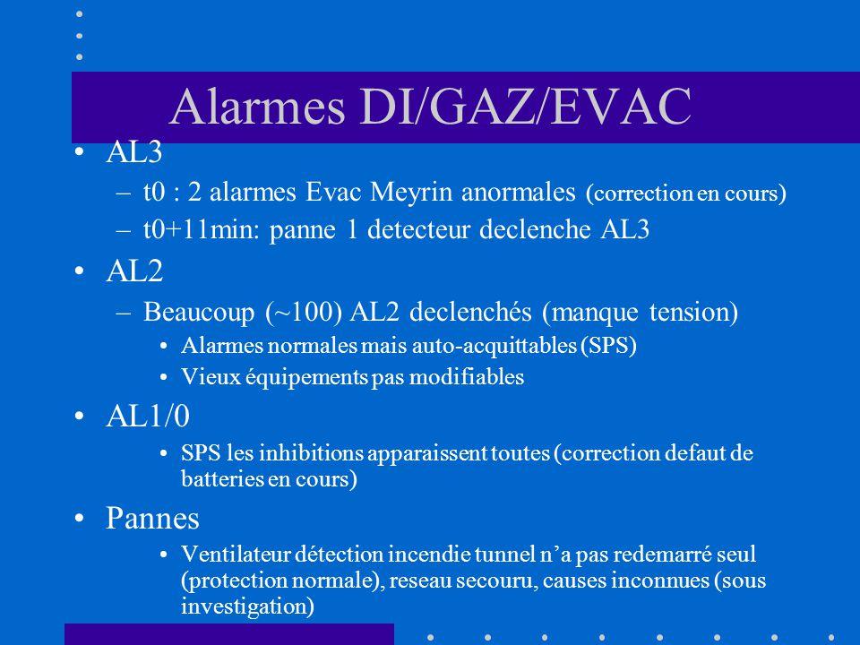 Alarmes DI/GAZ/EVAC AL3 –t0 : 2 alarmes Evac Meyrin anormales (correction en cours) –t0+11min: panne 1 detecteur declenche AL3 AL2 –Beaucoup (~100) AL2 declenchés (manque tension) Alarmes normales mais auto-acquittables (SPS) Vieux équipements pas modifiables AL1/0 SPS les inhibitions apparaissent toutes (correction defaut de batteries en cours) Pannes Ventilateur détection incendie tunnel na pas redemarré seul (protection normale), reseau secouru, causes inconnues (sous investigation)