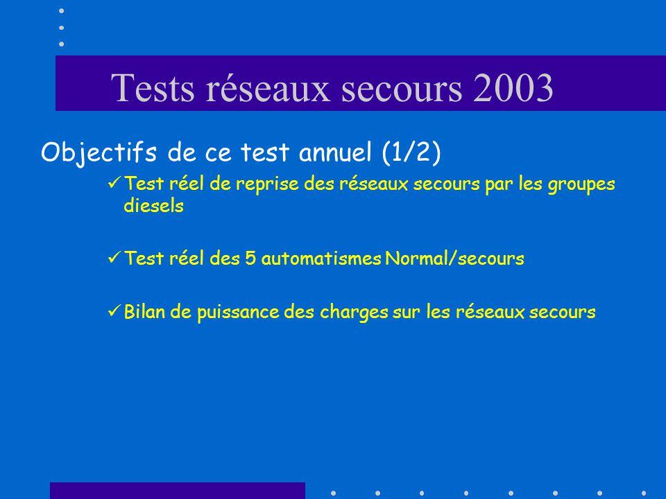 Tests réseaux secours 2003 Objectifs de ce test annuel (1/2) Test réel de reprise des réseaux secours par les groupes diesels Test réel des 5 automatismes Normal/secours Bilan de puissance des charges sur les réseaux secours