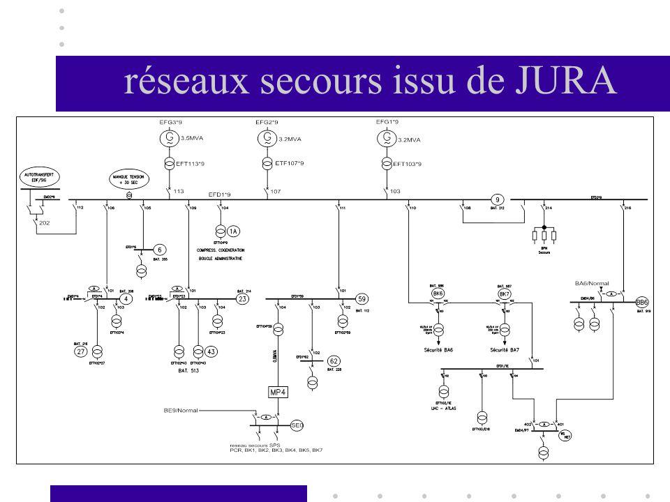 réseaux secours issu de JURA