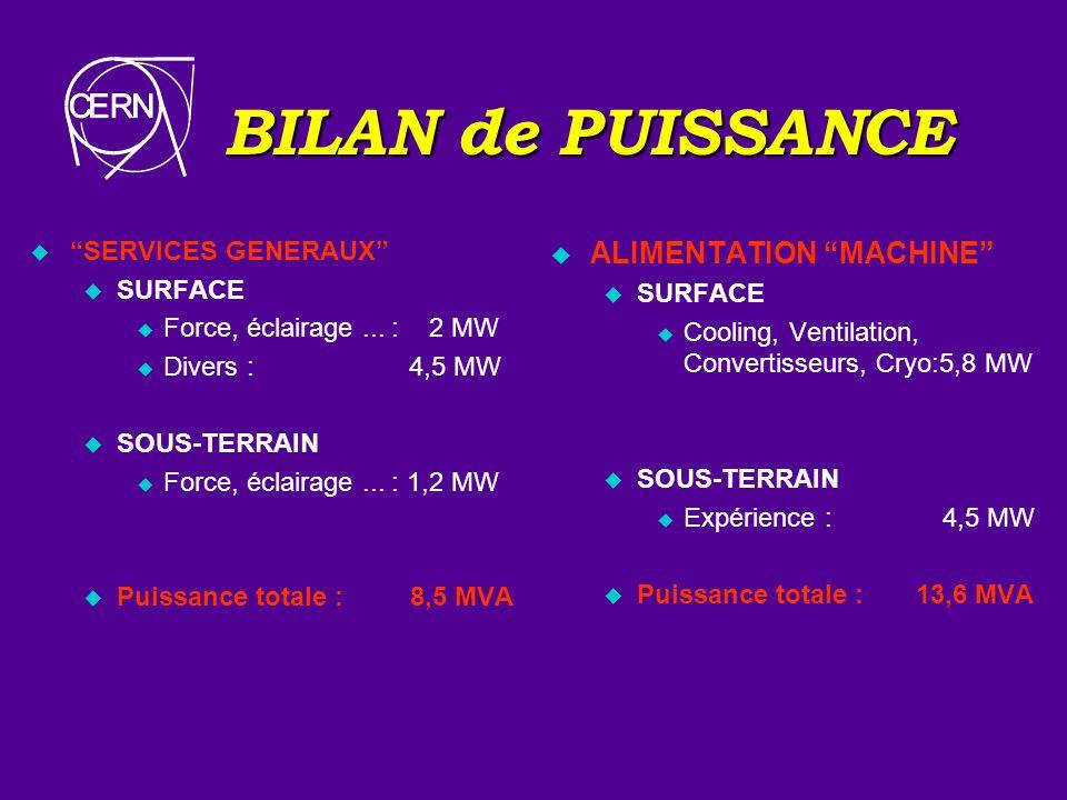 BILAN de PUISSANCE u SERVICES GENERAUX u SURFACE u Force, éclairage... : 2 MW u Divers : 4,5 MW u SOUS-TERRAIN u Force, éclairage... : 1,2 MW u Puissa