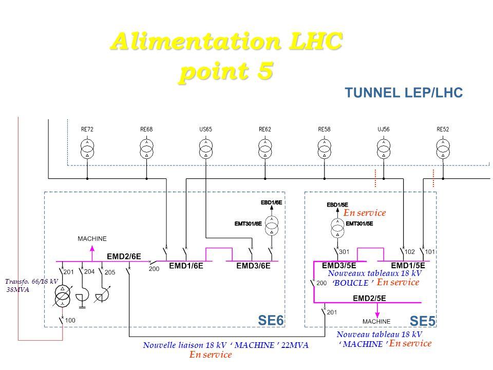Distribution 18kV LHC Point 5