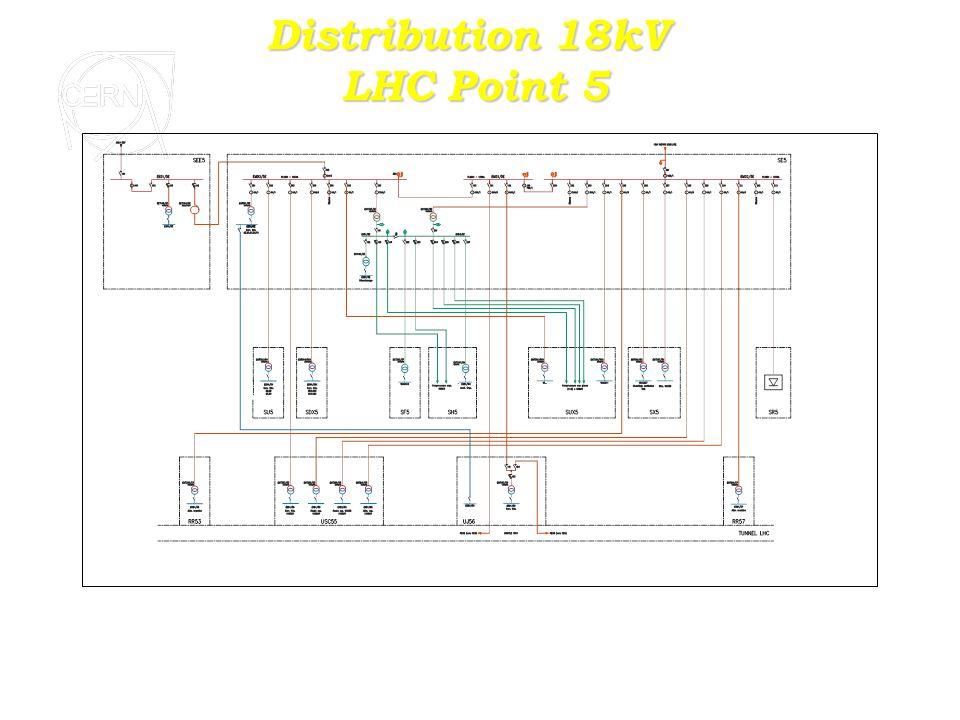 Distribution 3,3 kV LHC point 5 EKT202/5E EBD9/5E Désenfumage EQD1/5H 2 x 500 kW SH5 SUX5 4 x 500 kW MM MM MM 18 kV ``Boucle´´ : EMD3/5E18 kV ``Machine´´ : EMD2/5E EMT203/5EEMT307/5E EKD1/5EEKD2/5E 18/3,3 kV 8 MVA 18/3,3 kV 8 MVA 3,3/0,4 kV 2 MVA UIAC510 Eau brute SF5 EKT202/5F 3,3/0,4 kV 2 MVA EKT207/5H SEM.