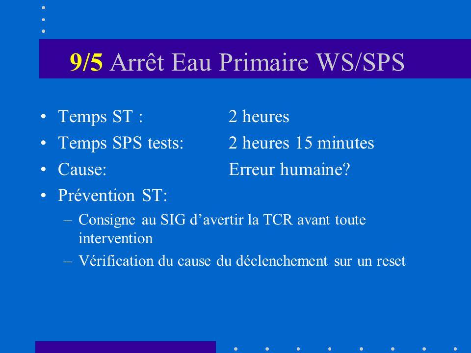 9/5 Arrêt Eau Primaire WS/SPS Temps ST :2 heures Temps SPS tests:2 heures 15 minutes Cause:Erreur humaine.