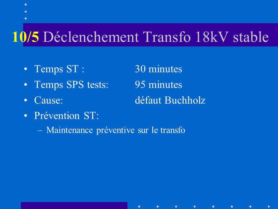 10/5 Déclenchement Transfo 18kV stable Temps ST :30 minutes Temps SPS tests:95 minutes Cause:défaut Buchholz Prévention ST: –Maintenance préventive sur le transfo