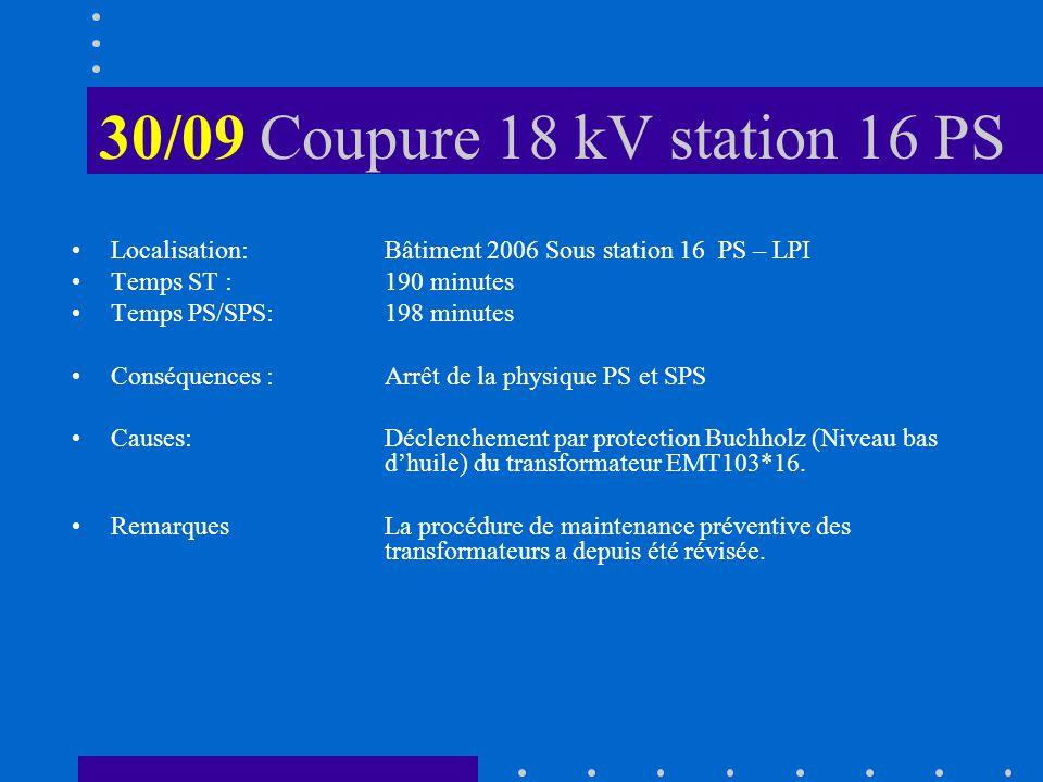 30/09 Coupure 18 kV station 16 PS Localisation: Bâtiment 2006 Sous station 16 PS – LPI Temps ST :190 minutes Temps PS/SPS:198 minutes Conséquences :Arrêt de la physique PS et SPS Causes:Déclenchement par protection Buchholz (Niveau bas dhuile) du transformateur EMT103*16.