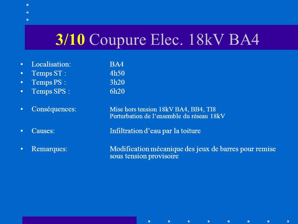 3/10 Coupure Elec.