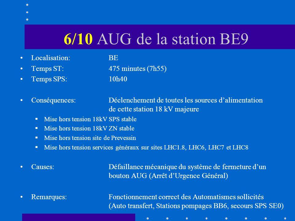 6/10 AUG de la station BE9 Localisation: BE Temps ST:475 minutes (7h55) Temps SPS: 10h40 Conséquences:Déclenchement de toutes les sources dalimentation de cette station 18 kV majeure Mise hors tension 18kV SPS stable Mise hors tension 18kV ZN stable Mise hors tension site de Prevessin Mise hors tension services généraux sur sites LHC1.8, LHC6, LHC7 et LHC8 Causes:Défaillance mécanique du système de fermeture dun bouton AUG (Arrêt dUrgence Général) Remarques:Fonctionnement correct des Automatismes sollicités (Auto transfert, Stations pompages BB6, secours SPS SE0)