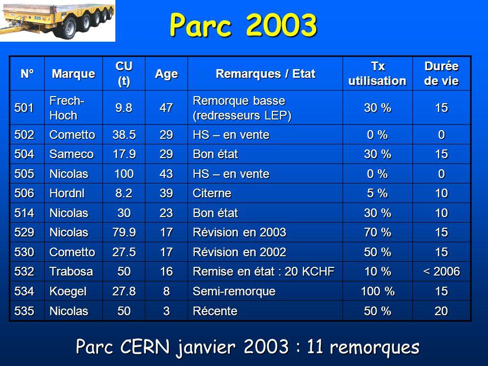 Parc 2003 N°Marque CU (t) Age Remarques / Etat Tx utilisation Durée de vie 501 Frech- Hoch 9.847 Remorque basse (redresseurs LEP) 30 % 15 502Cometto38