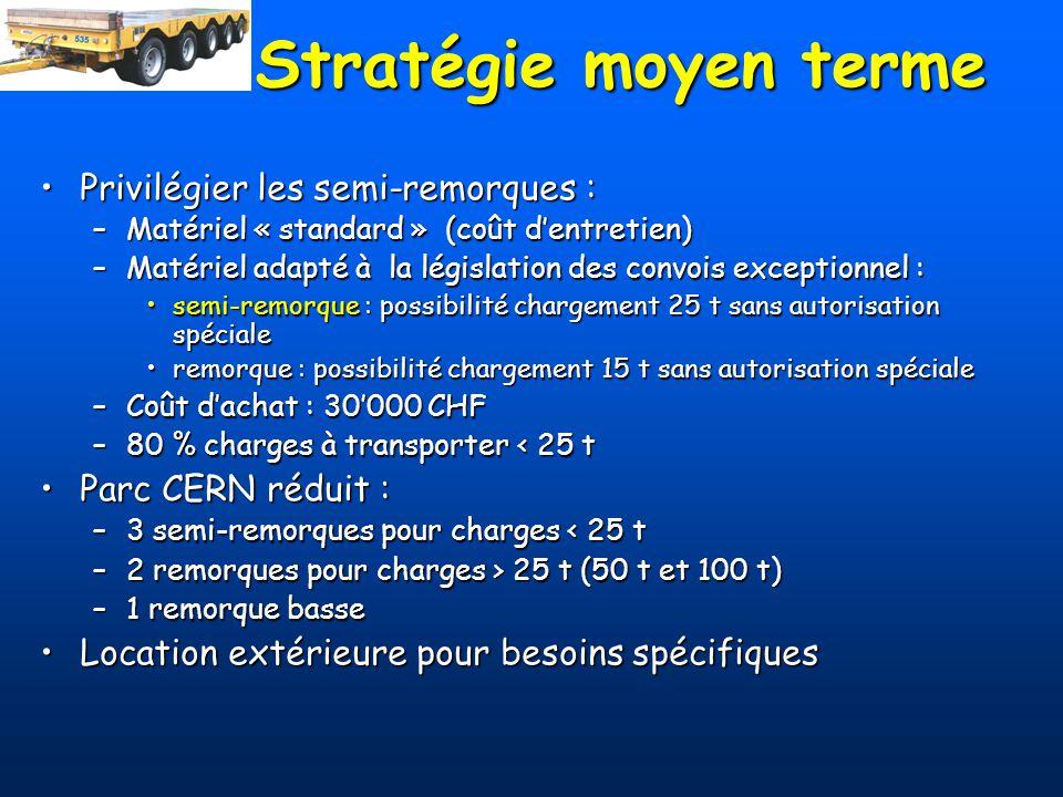 Stratégie moyen terme Privilégier les semi-remorques :Privilégier les semi-remorques : –Matériel « standard » (coût dentretien) –Matériel adapté à la