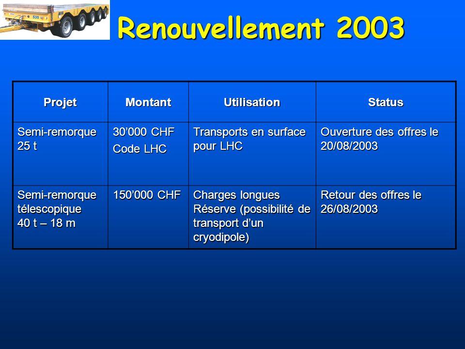 Renouvellement 2003 ProjetMontantUtilisationStatus Semi-remorque 25 t 30000 CHF Code LHC Transports en surface pour LHC Ouverture des offres le 20/08/