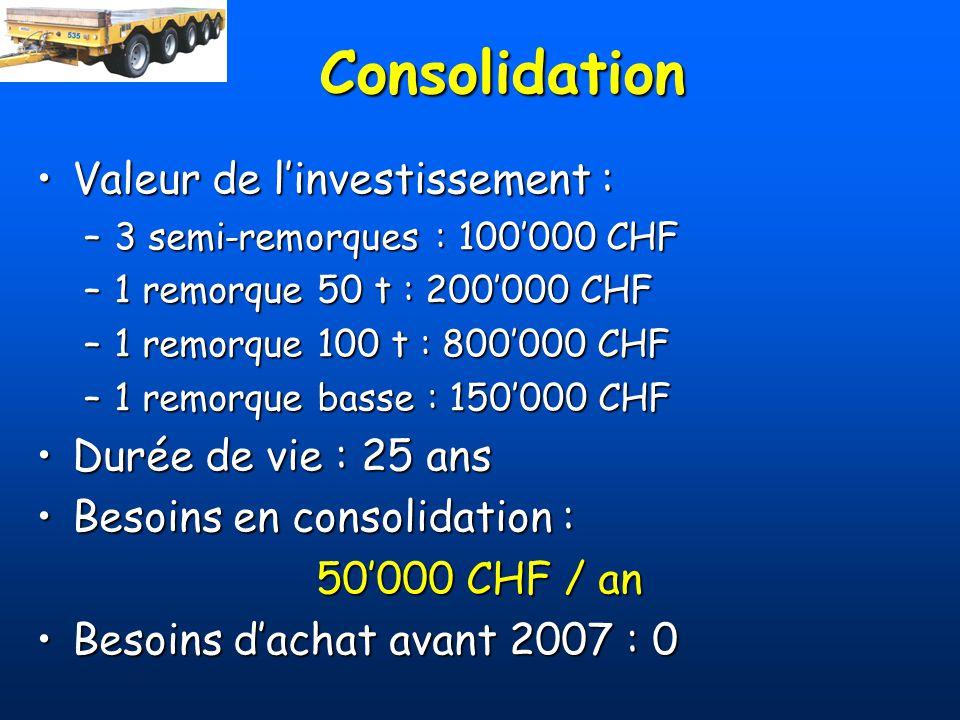 Consolidation Valeur de linvestissement :Valeur de linvestissement : –3 semi-remorques : 100000 CHF –1 remorque 50 t : 200000 CHF –1 remorque 100 t :