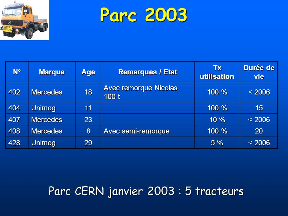 Parc 2003 N°MarqueAge Remarques / Etat Tx utilisation Durée de vie 402Mercedes18 Avec remorque Nicolas 100 t 100 % < 2006 404Unimog11 100 % 15 407Merc