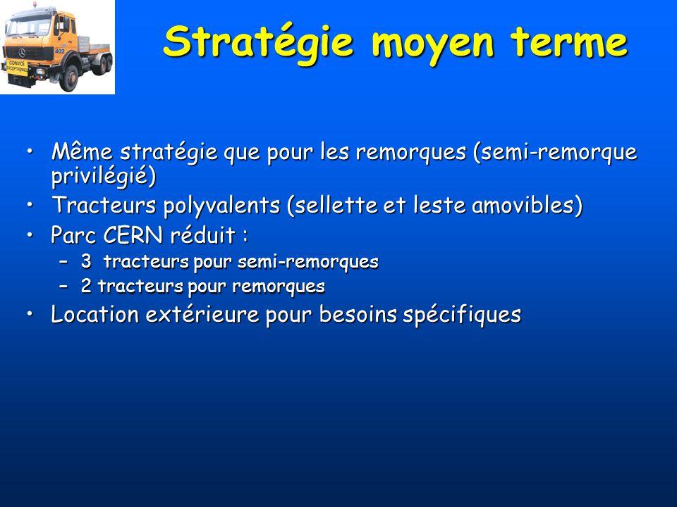Stratégie moyen terme Même stratégie que pour les remorques (semi-remorque privilégié)Même stratégie que pour les remorques (semi-remorque privilégié)