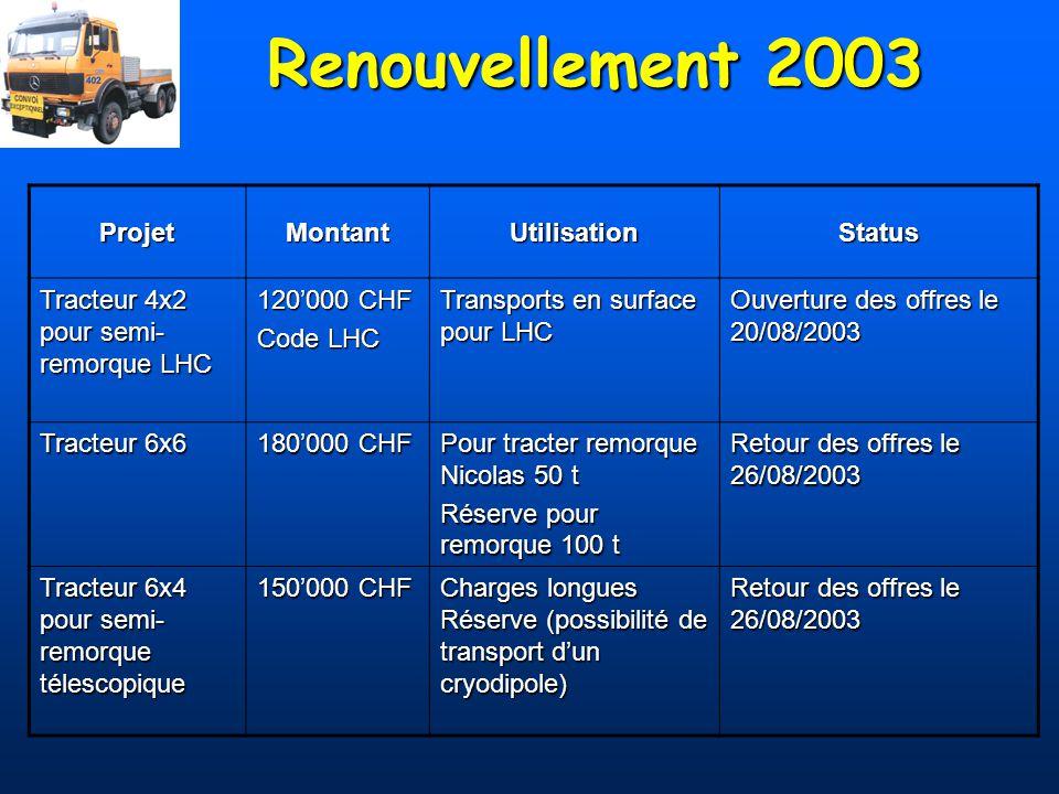 Renouvellement 2003 ProjetMontantUtilisationStatus Tracteur 4x2 pour semi- remorque LHC 120000 CHF Code LHC Transports en surface pour LHC Ouverture d