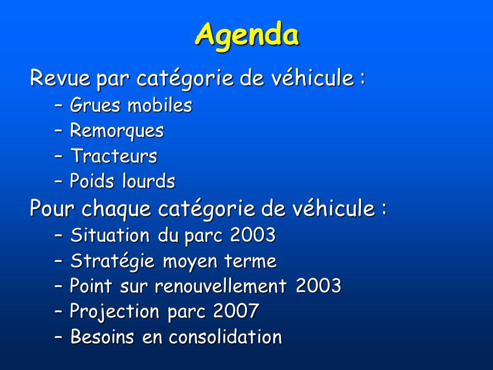 Agenda Revue par catégorie de véhicule : –Grues mobiles –Remorques –Tracteurs –Poids lourds Pour chaque catégorie de véhicule : –Situation du parc 200