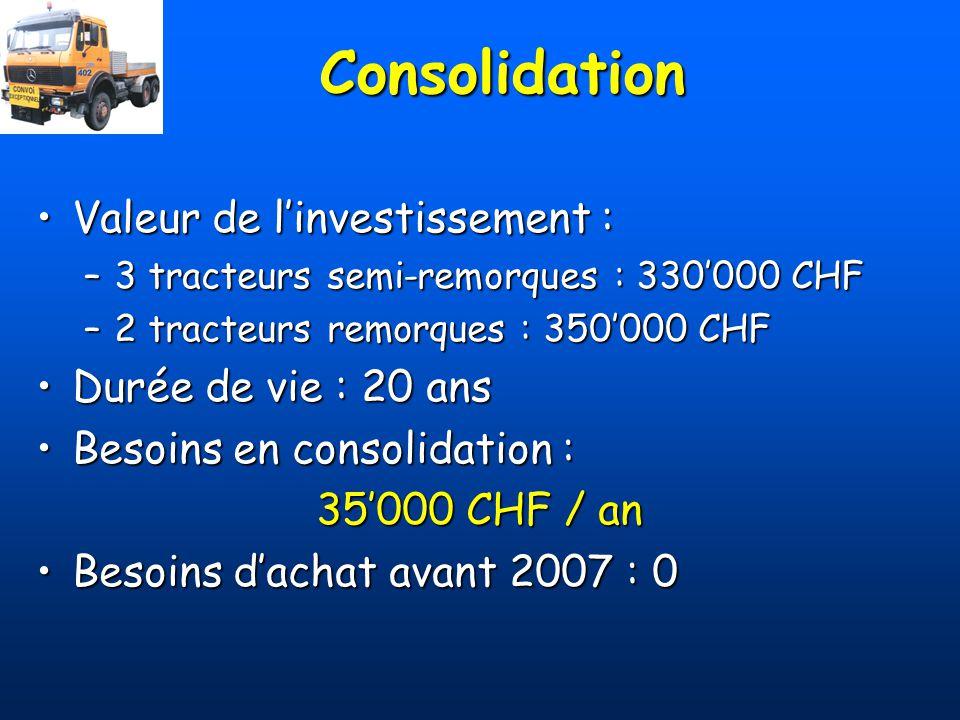 Consolidation Valeur de linvestissement :Valeur de linvestissement : –3 tracteurs semi-remorques : 330000 CHF –2 tracteurs remorques : 350000 CHF Duré