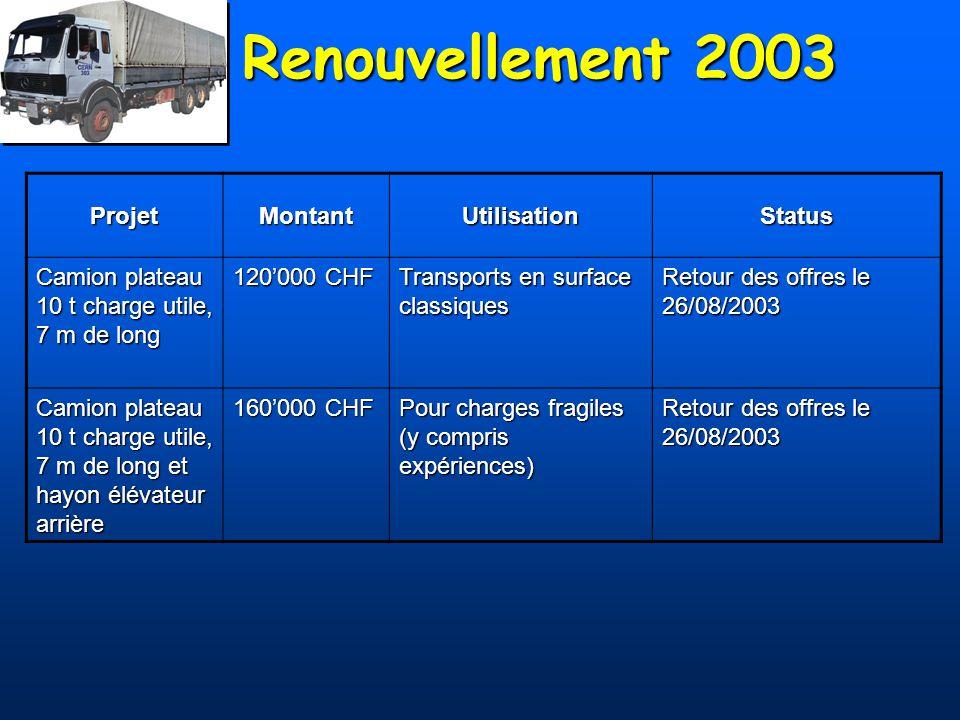 Renouvellement 2003 ProjetMontantUtilisationStatus Camion plateau 10 t charge utile, 7 m de long 120000 CHF Transports en surface classiques Retour de