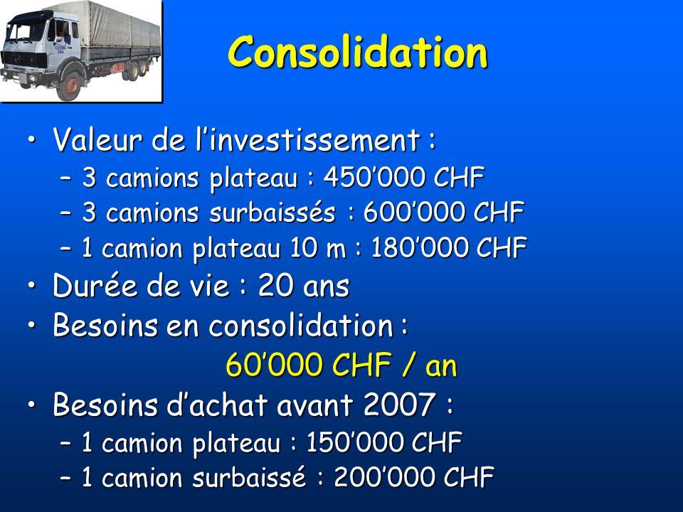 Consolidation Valeur de linvestissement :Valeur de linvestissement : –3 camions plateau : 450000 CHF –3 camions surbaissés : 600000 CHF –1 camion plat