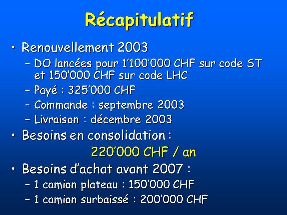 Récapitulatif Renouvellement 2003Renouvellement 2003 –DO lancées pour 1100000 CHF sur code ST et 150000 CHF sur code LHC –Payé : 325000 CHF –Commande