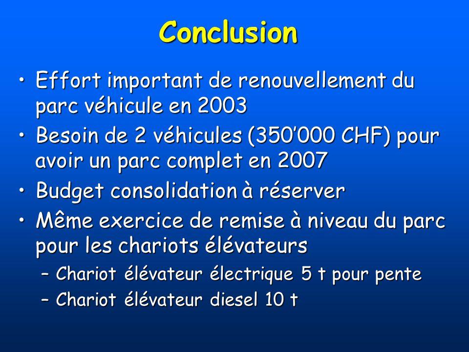 Conclusion Effort important de renouvellement du parc véhicule en 2003Effort important de renouvellement du parc véhicule en 2003 Besoin de 2 véhicule