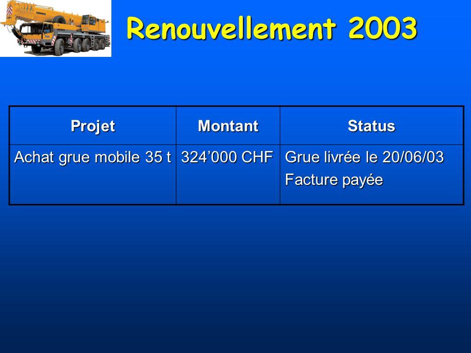 Récapitulatif Renouvellement 2003Renouvellement 2003 –DO lancées pour 1100000 CHF sur code ST et 150000 CHF sur code LHC –Payé : 325000 CHF –Commande : septembre 2003 –Livraison : décembre 2003 Besoins en consolidation :Besoins en consolidation : 220000 CHF / an Besoins dachat avant 2007 :Besoins dachat avant 2007 : –1 camion plateau : 150000 CHF –1 camion surbaissé : 200000 CHF Renouvellement 2003Renouvellement 2003 –DO lancées pour 1100000 CHF sur code ST et 150000 CHF sur code LHC –Payé : 325000 CHF –Commande : septembre 2003 –Livraison : décembre 2003 Besoins en consolidation :Besoins en consolidation : 220000 CHF / an Besoins dachat avant 2007 :Besoins dachat avant 2007 : –1 camion plateau : 150000 CHF –1 camion surbaissé : 200000 CHF