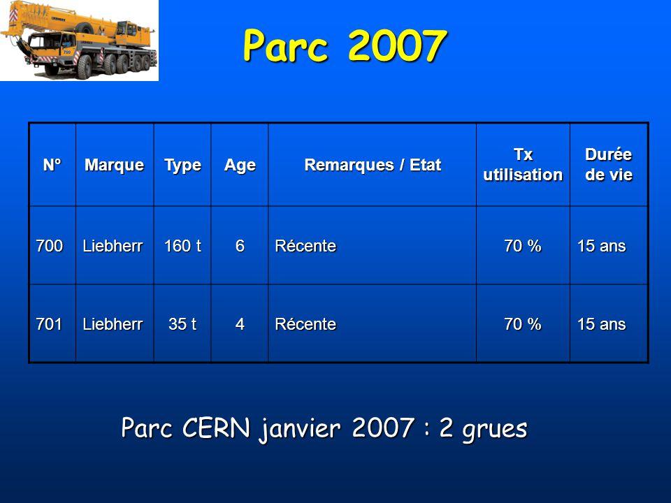 Parc 2007 N°MarqueTypeAge Remarques / Etat Tx utilisation Durée de vie 700Liebherr 160 t 6Récente 70 % 15 ans 701Liebherr 35 t 4Récente 70 % 15 ans Pa