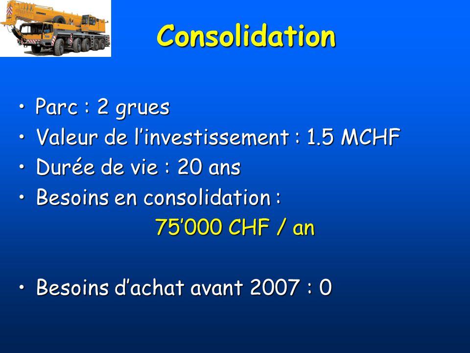 Consolidation Parc : 2 gruesParc : 2 grues Valeur de linvestissement : 1.5 MCHFValeur de linvestissement : 1.5 MCHF Durée de vie : 20 ansDurée de vie