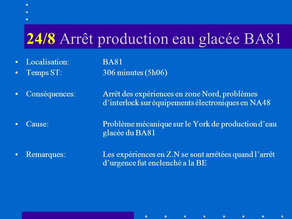 24/8 Arrêt production eau glacée BA81 Localisation: BA81 Temps ST: 306 minutes (5h06) Conséquences: Arrêt des expériences en zone Nord, problèmes dinterlock sur équipements électroniques en NA48 Cause:Problème mécanique sur le York de production deau glacée du BA81 Remarques:Les expériences en Z.N se sont arrêtées quand larrêt durgence fut enclenché a la BE