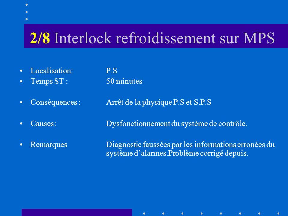 2/8 Interlock refroidissement sur MPS Localisation: P.S Temps ST :50 minutes Conséquences :Arrêt de la physique P.S et S.P.S Causes:Dysfonctionnement du système de contrôle.
