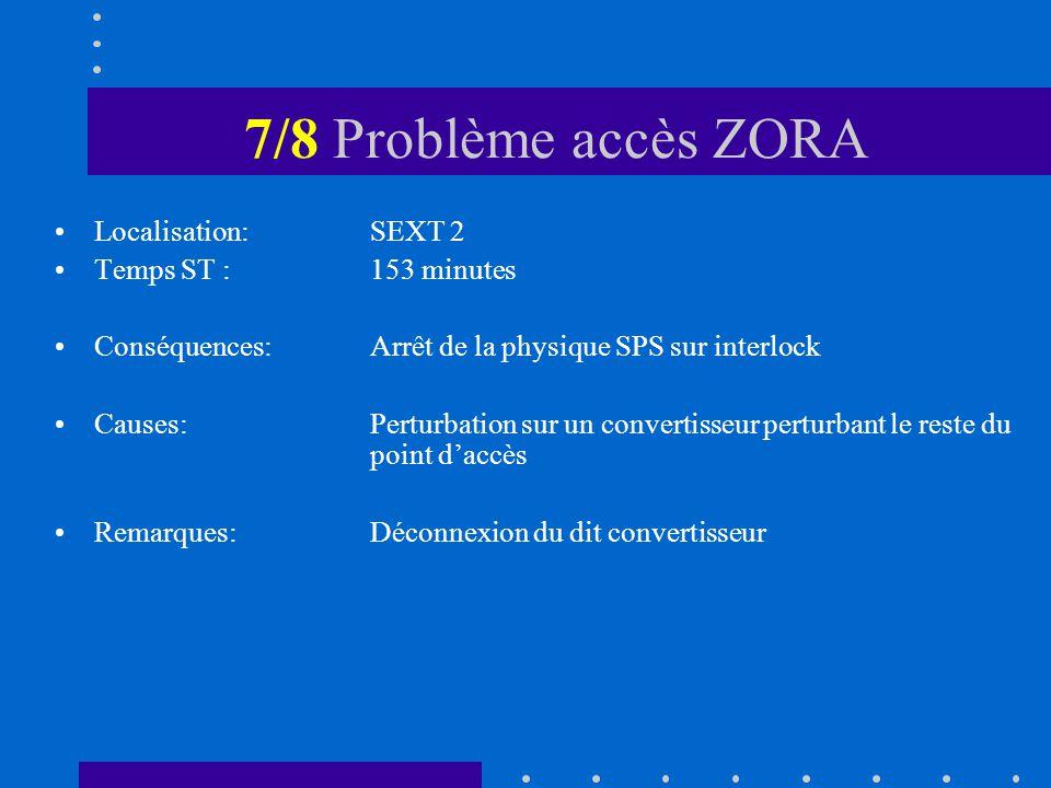 7/8 Problème accès ZORA Localisation: SEXT 2 Temps ST :153 minutes Conséquences:Arrêt de la physique SPS sur interlock Causes:Perturbation sur un convertisseur perturbant le reste du point daccès Remarques:Déconnexion du dit convertisseur