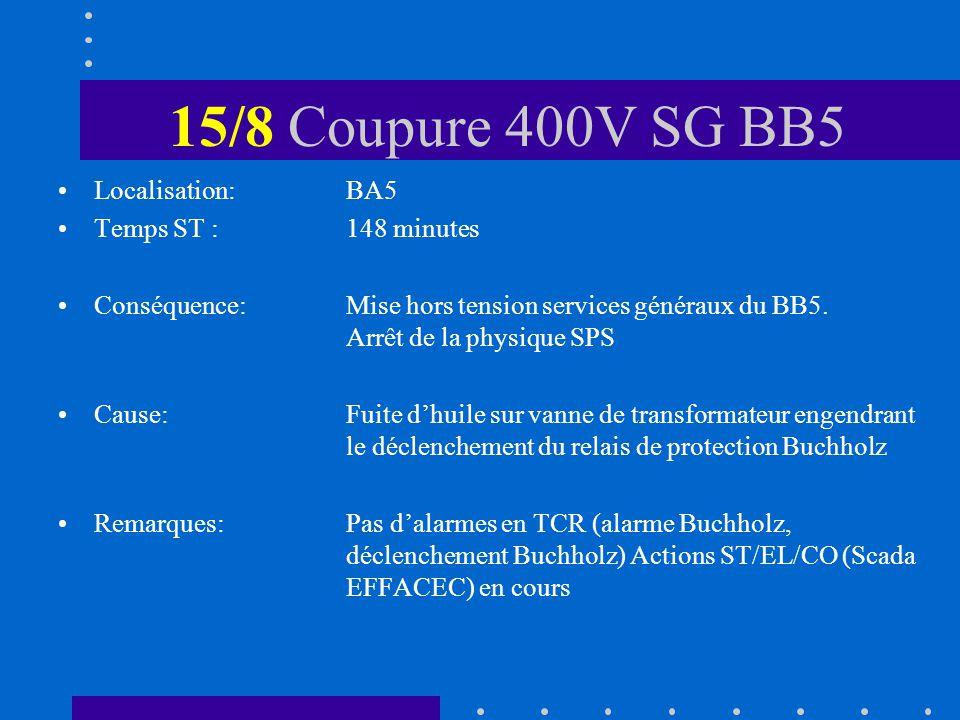 15/8 Coupure 400V SG BB5 Localisation: BA5 Temps ST :148 minutes Conséquence:Mise hors tension services généraux du BB5.