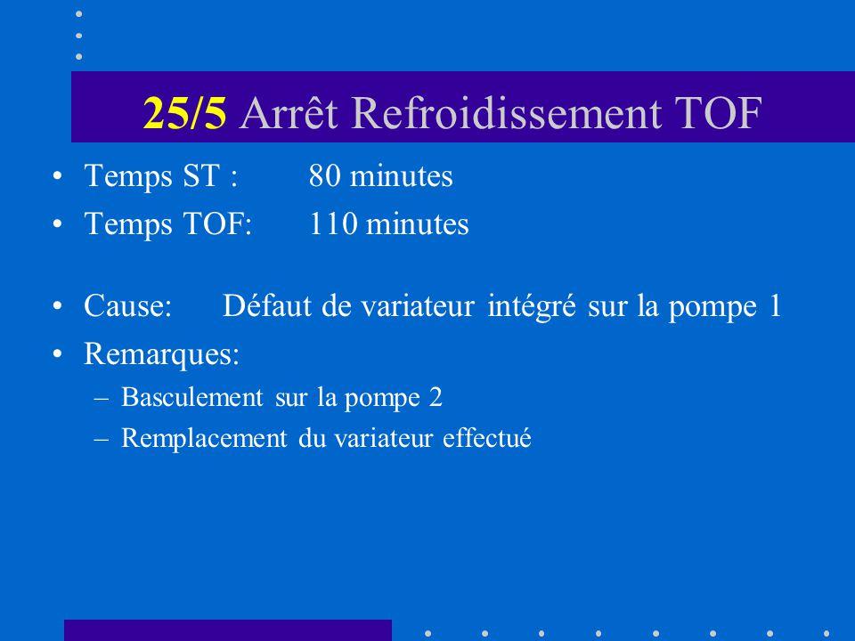25/5 Arrêt Refroidissement TOF Temps ST :80 minutes Temps TOF:110 minutes Cause:Défaut de variateur intégré sur la pompe 1 Remarques: –Basculement sur la pompe 2 –Remplacement du variateur effectué