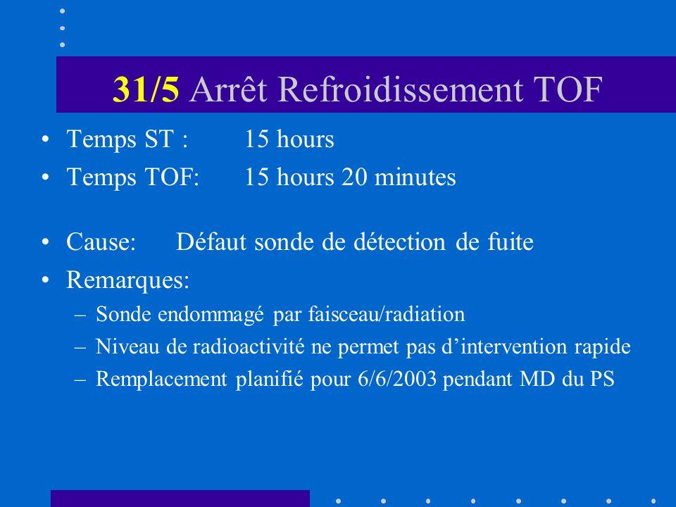 31/5 Arrêt Refroidissement TOF Temps ST :15 hours Temps TOF:15 hours 20 minutes Cause:Défaut sonde de détection de fuite Remarques: –Sonde endommagé par faisceau/radiation –Niveau de radioactivité ne permet pas dintervention rapide –Remplacement planifié pour 6/6/2003 pendant MD du PS