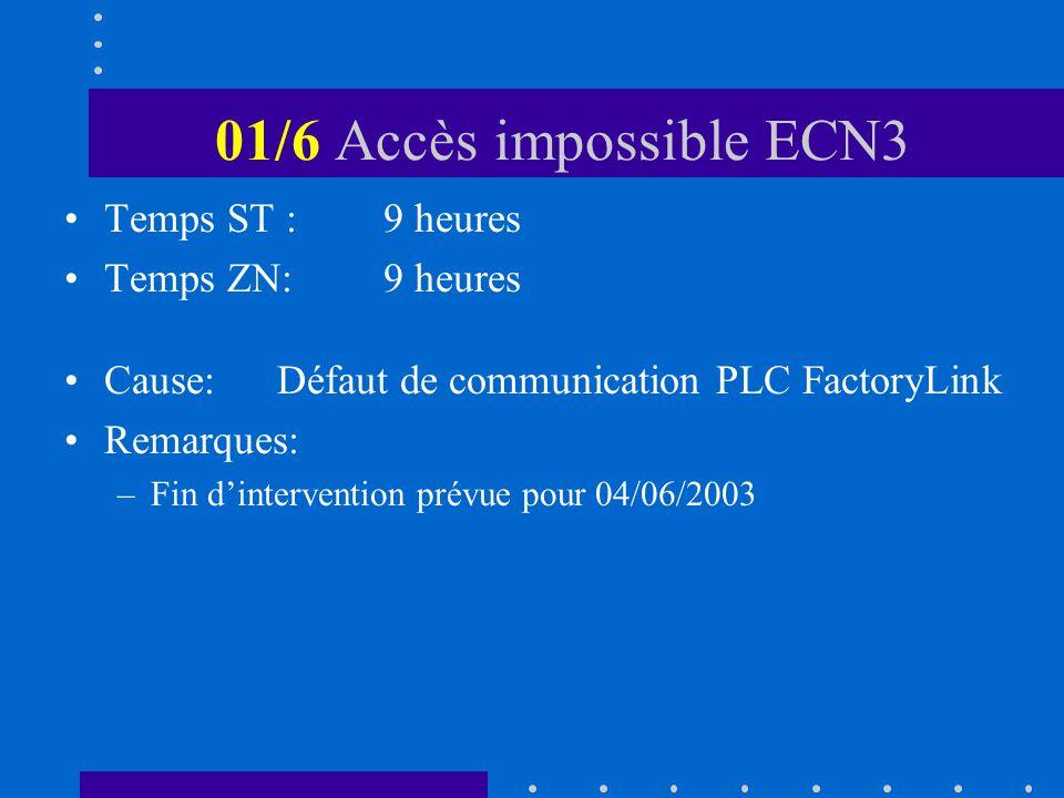 01/6 Accès impossible ECN3 Temps ST :9 heures Temps ZN:9 heures Cause:Défaut de communication PLC FactoryLink Remarques: –Fin dintervention prévue pour 04/06/2003
