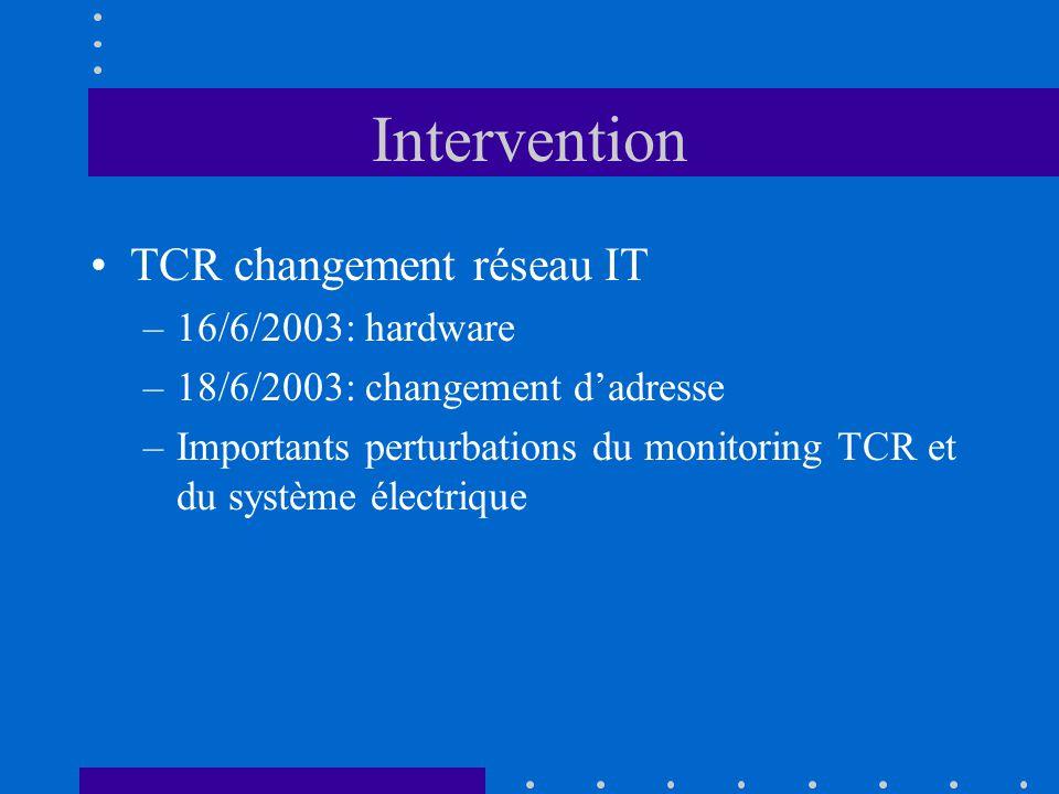 Intervention TCR changement réseau IT –16/6/2003: hardware –18/6/2003: changement dadresse –Importants perturbations du monitoring TCR et du système électrique