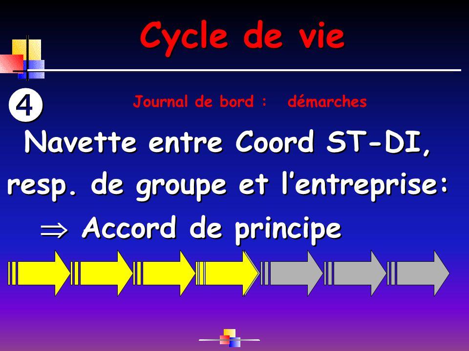 Cycle de vie Navette entre Coord ST-DI, resp. de groupe et lentreprise: Navette entre Coord ST-DI, resp. de groupe et lentreprise: Accord de principe