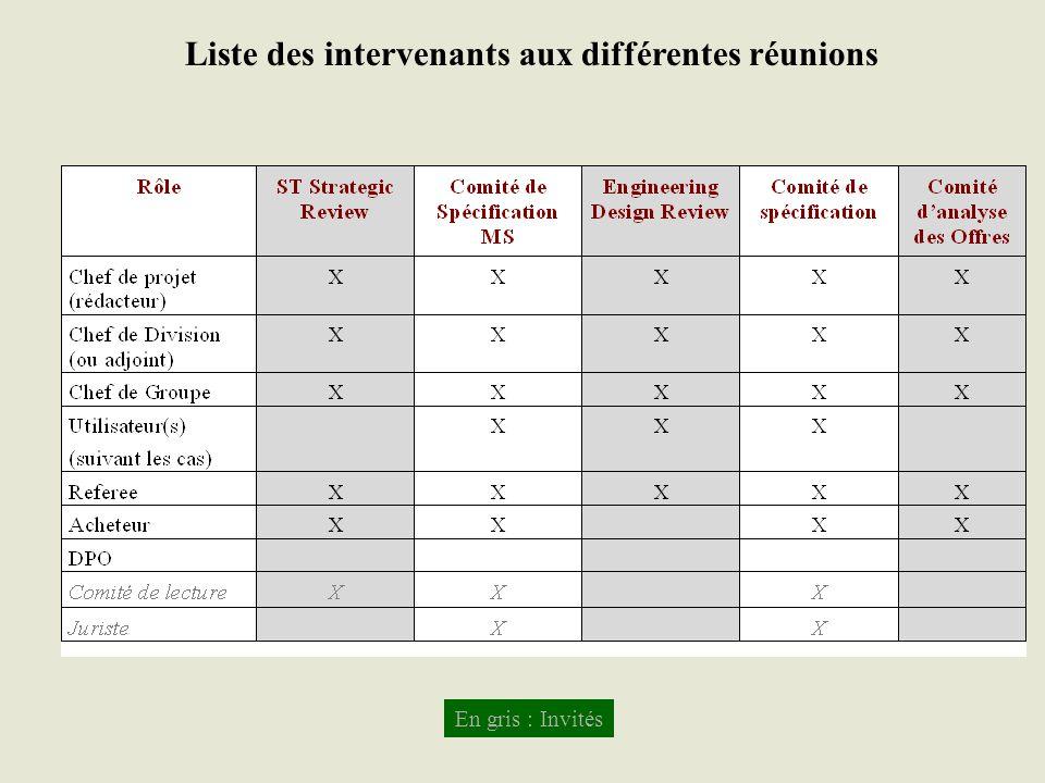 Liste des intervenants aux différentes réunions En gris : Invités