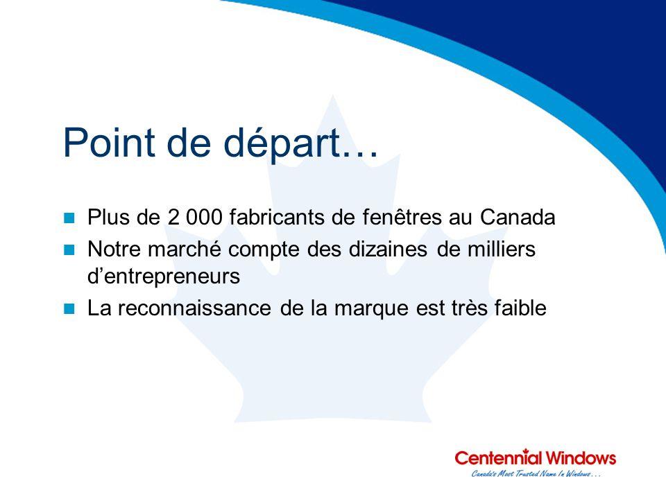 Point de départ… Plus de 2 000 fabricants de fenêtres au Canada Notre marché compte des dizaines de milliers dentrepreneurs La reconnaissance de la marque est très faible