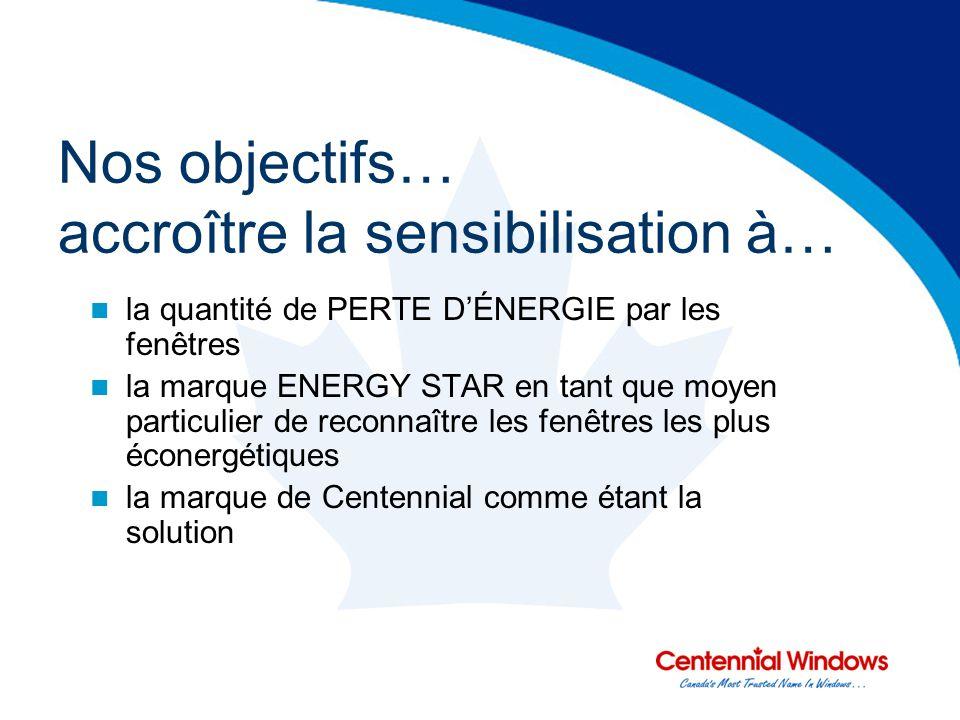 Nos objectifs… accroître la sensibilisation à… la quantité de PERTE DÉNERGIE par les fenêtres la marque ENERGY STAR en tant que moyen particulier de reconnaître les fenêtres les plus éconergétiques la marque de Centennial comme étant la solution