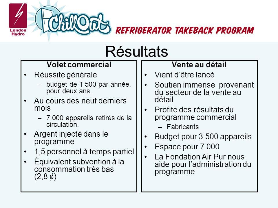 Résultats Volet commercial Réussite générale –budget de 1 500 par année, pour deux ans.