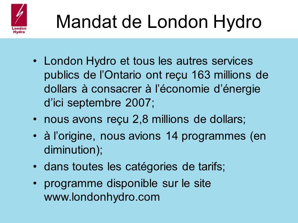 Mandat de London Hydro London Hydro et tous les autres services publics de lOntario ont reçu 163 millions de dollars à consacrer à léconomie dénergie dici septembre 2007; nous avons reçu 2,8 millions de dollars; à lorigine, nous avions 14 programmes (en diminution); dans toutes les catégories de tarifs; programme disponible sur le site www.londonhydro.com