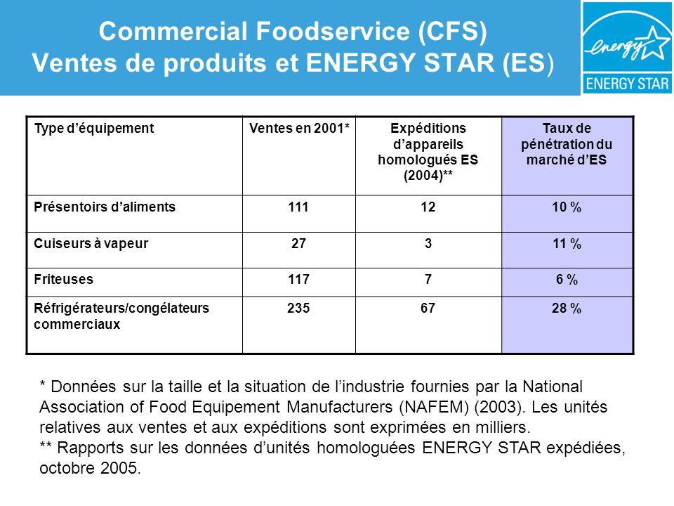 Commercial Foodservice (CFS) Ventes de produits et ENERGY STAR (ES) Type déquipementVentes en 2001*Expéditions dappareils homologués ES (2004)** Taux de pénétration du marché dES Présentoirs daliments1111210 % Cuiseurs à vapeur27311 % Friteuses11776 % Réfrigérateurs/congélateurs commerciaux 2356728 % * Données sur la taille et la situation de lindustrie fournies par la National Association of Food Equipement Manufacturers (NAFEM) (2003).