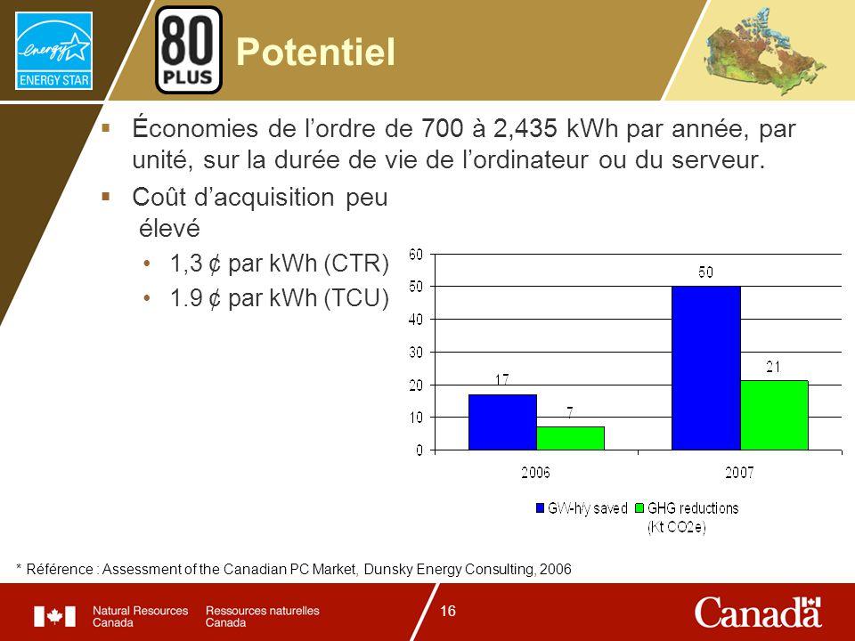16 Potentiel Économies de lordre de 700 à 2,435 kWh par année, par unité, sur la durée de vie de lordinateur ou du serveur. Coût dacquisition peu élev