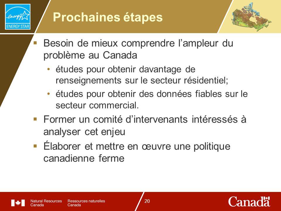 20 Prochaines étapes Besoin de mieux comprendre lampleur du problème au Canada études pour obtenir davantage de renseignements sur le secteur résident