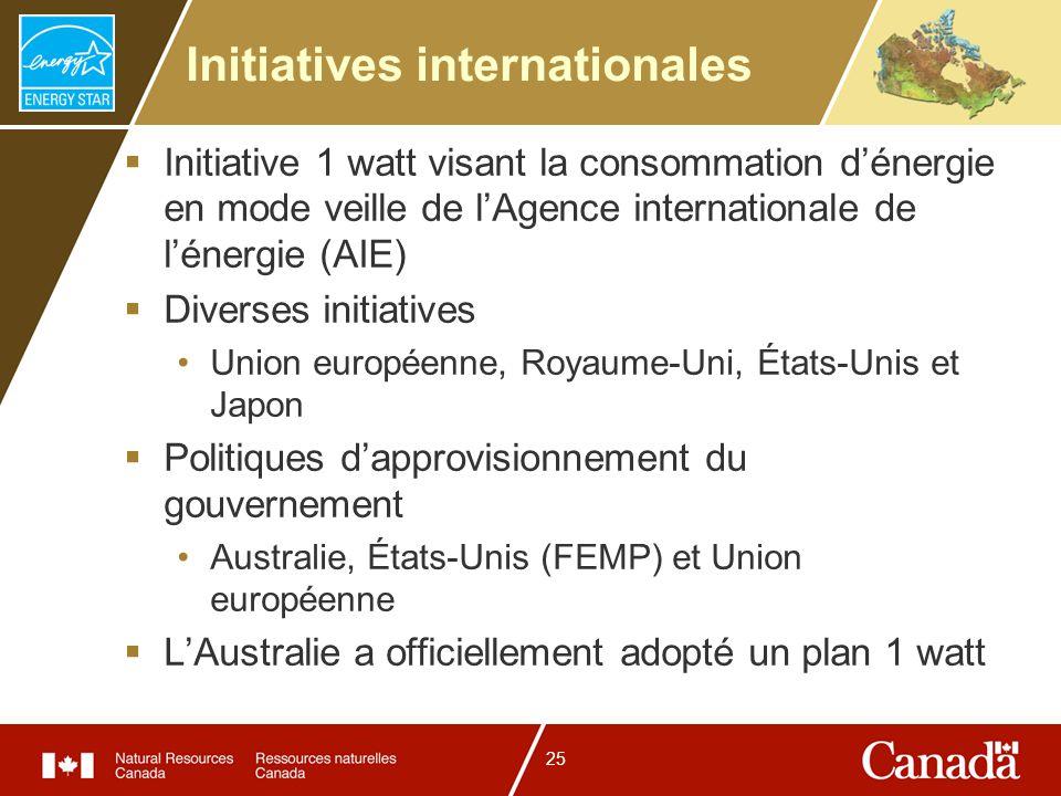 25 Initiatives internationales Initiative 1 watt visant la consommation dénergie en mode veille de lAgence internationale de lénergie (AIE) Diverses i