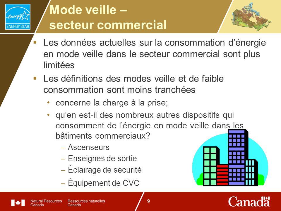 9 Mode veille – secteur commercial Les données actuelles sur la consommation dénergie en mode veille dans le secteur commercial sont plus limitées Les