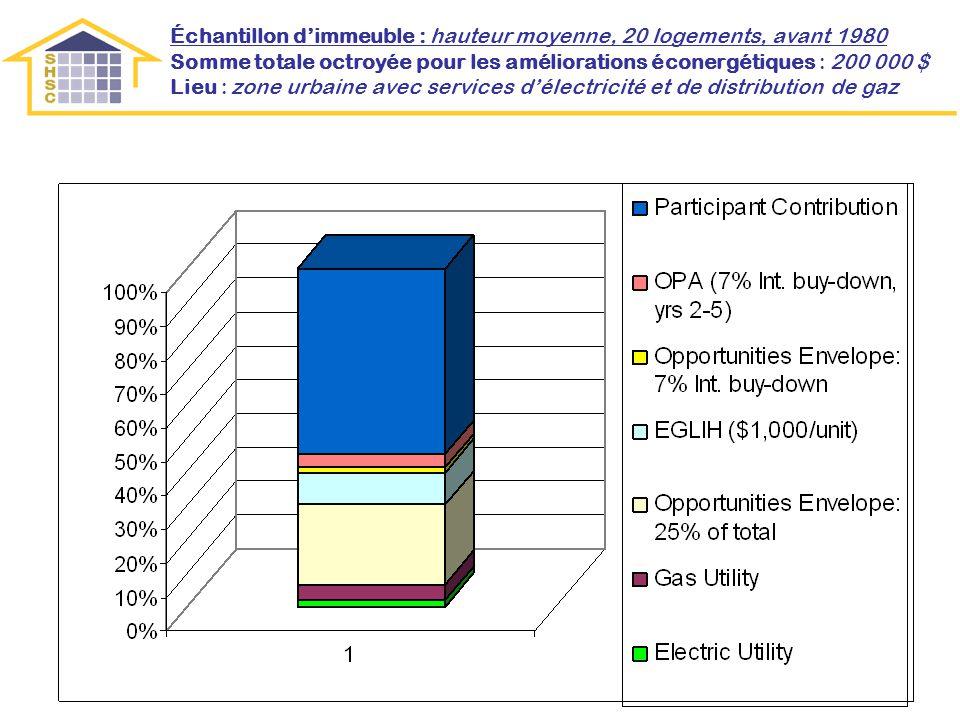 Échantillon dimmeuble : hauteur moyenne, 20 logements, avant 1980 Somme totale octroyée pour les améliorations éconergétiques : 200 000 $ Lieu : zone urbaine avec services délectricité et de distribution de gaz