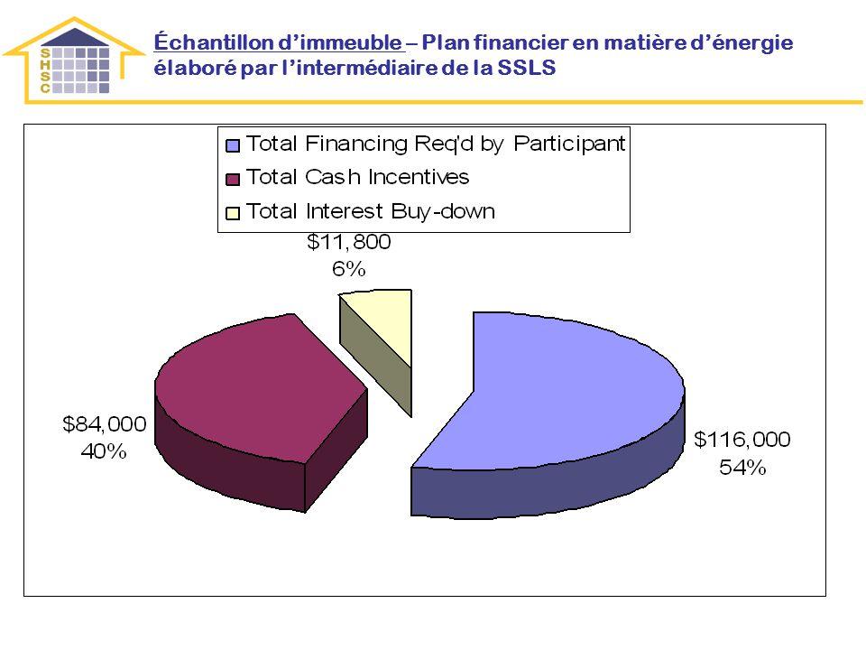 Échantillon dimmeuble – Plan financier en matière dénergie élaboré par lintermédiaire de la SSLS